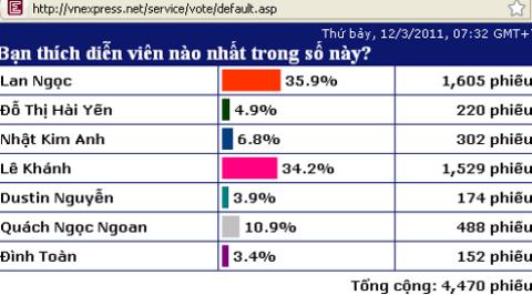 Bảng bình chọn của VnExpress.net lập ra từ 7h32 phút sáng thứ bảy ngày 12/3 có gần 5.000 phiếu do độc giả bình chọn, trong đó diễn viên Lan Ngọc được độc giả VnExpress.net yêu thích nhất với gần 2.000 phiếu bầu.