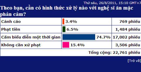 Theo khảo sát trên VnExpress từ ngày 26/8 đến 9/9